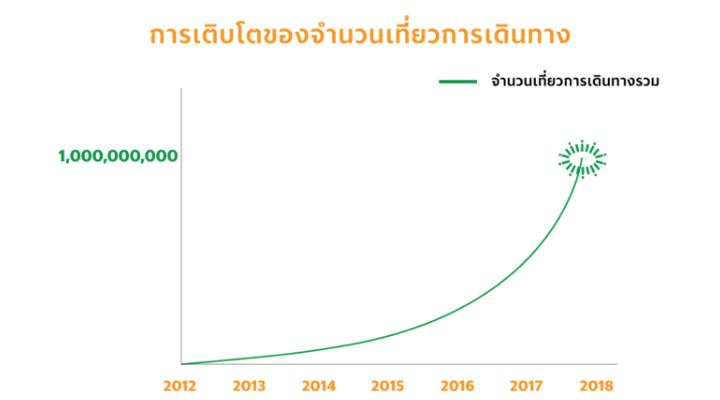 ความสำเร็จของ Grab ในประเทศไทย