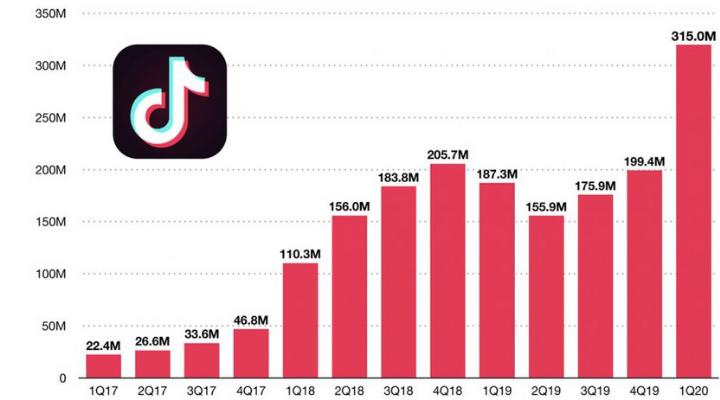 ทำไม TikTok ถึงได้ดังทั่วโลกภายในไม่ถึงสองปี